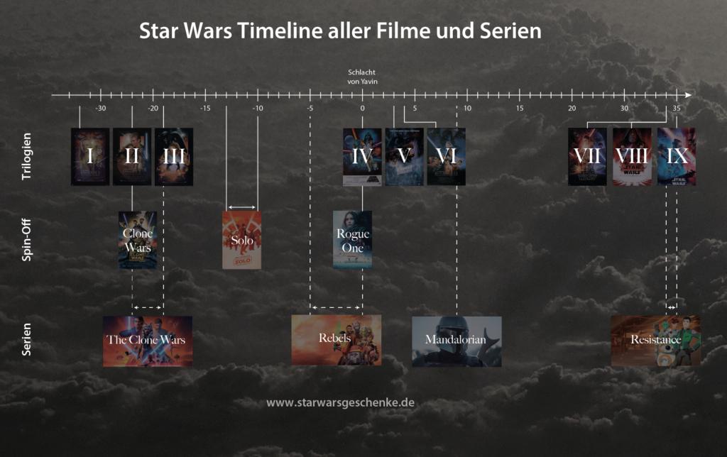 Ein Überblick über alle zwölf Filme und vier Serien im Universum von Star Wars, in eine Timeline gebracht.